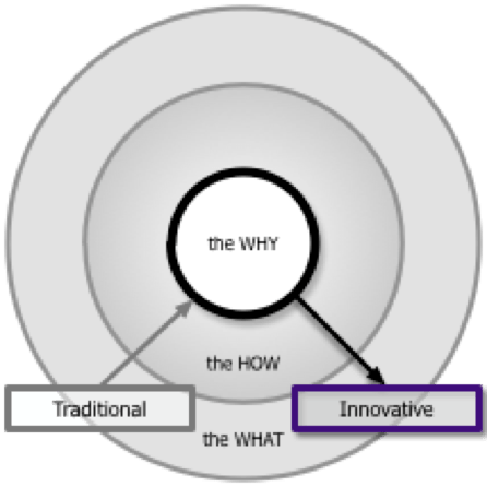 Figure 1: Innovative companies start with the why and then define the how and then the what (not the other way around)