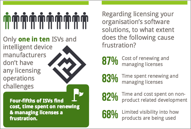 Figure 2: Software licensing frustration abounds both with the software vendor and the customer.