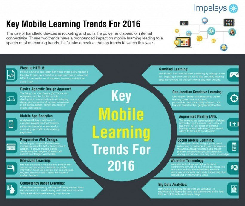 12 Key Mobile Learning Trends For 2016
