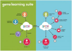 Gomo Webinar: Harnessing Native Apps For Learning