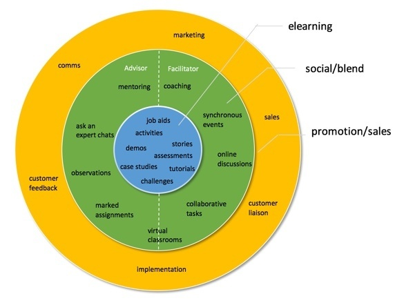 elearning roles diagram