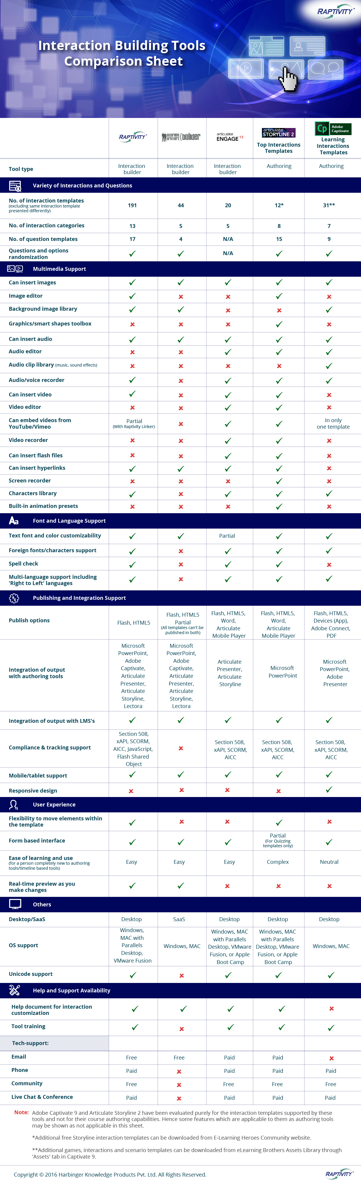 elearning comparison tool infographic