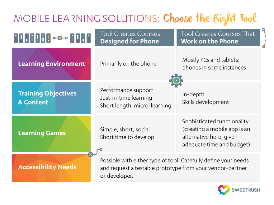 Recommendations to help ypu search the right tool for your mobile learning solution.