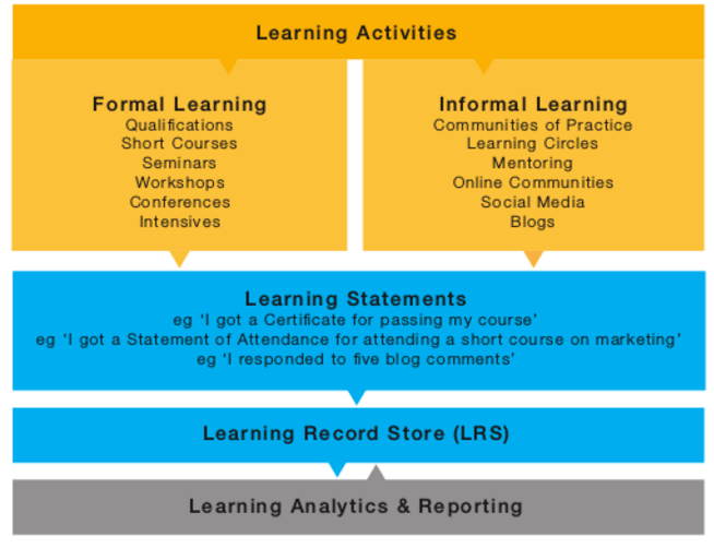 Capture learning experiences