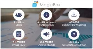 MagicBox, The Mobile-First Content Delivery Platform Crosses 1 Million Users