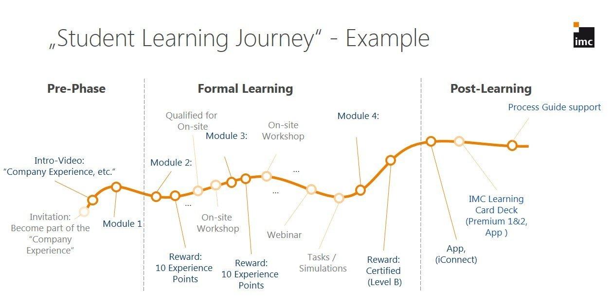 Example Learning Journey: Mitigating the Forgetting Curve