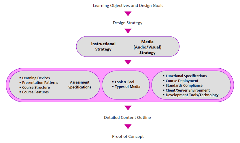 Instructional Design Strategy What Is Its Role In Elearning Design Elearning Industry