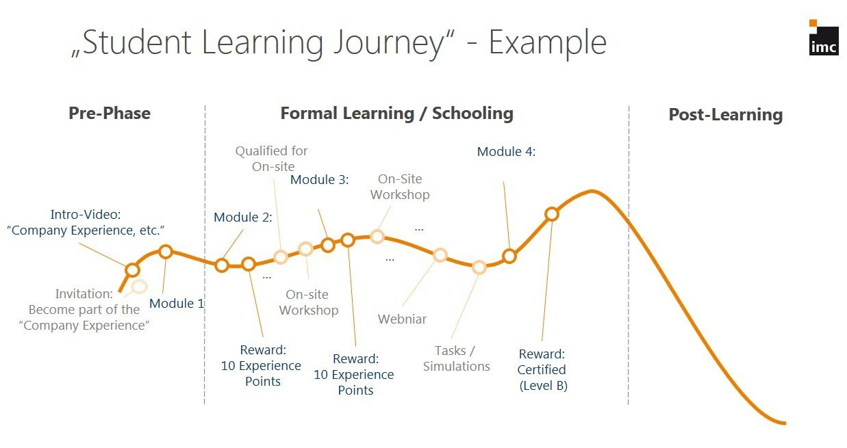 Example Learning Journey: Post-Training Learning Curve Drop