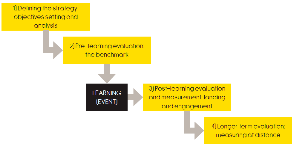 Simple Learning Measurement Model