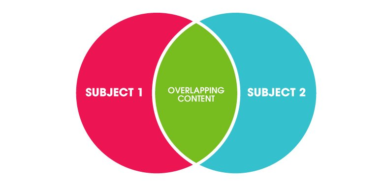 Venn Diagram showing overlapping content
