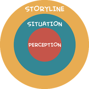 Layers of context for story-based learning content