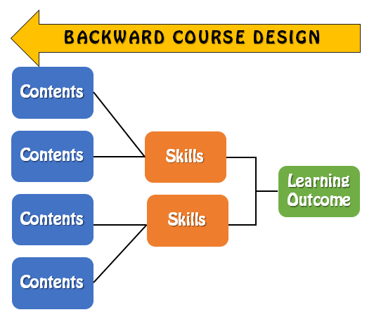 Addie Vs Backward Design Which One When And Why Elearning Industry