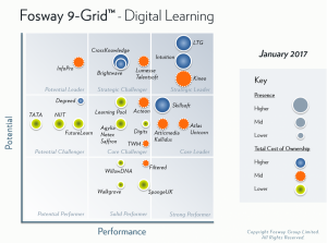 LTG/LEO Named A Strategic Leader In The 2017 Fosway 9-Grid™