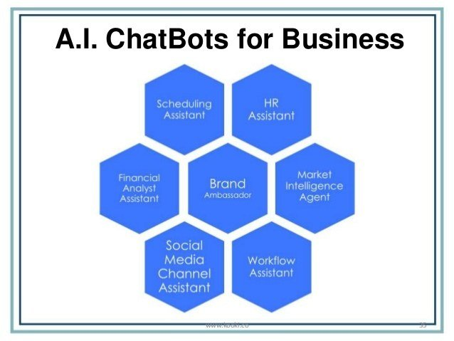 Chatbots for Business--Credit: www.kooki.co