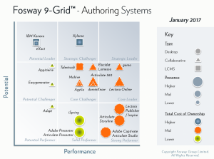 gomo Named Core Leader On Fosway Group's 9-Grid™ For Authoring Systems
