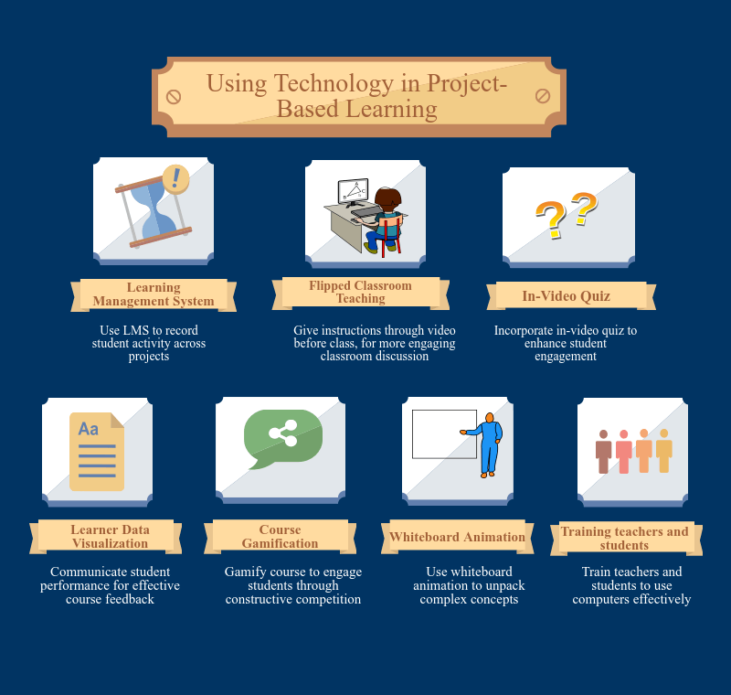 Implementing technology in Project-Based Learning