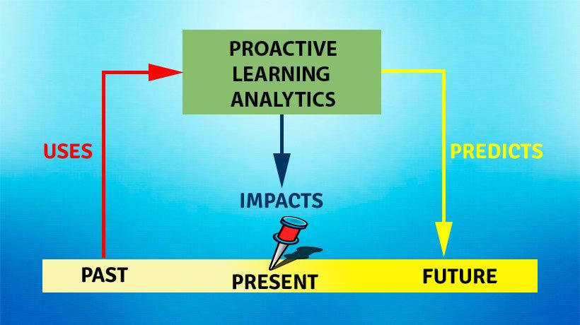 proactive learning analytics