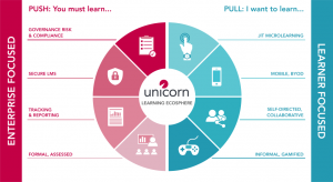 Unicorn Launches New 'Learning Ecosphere'