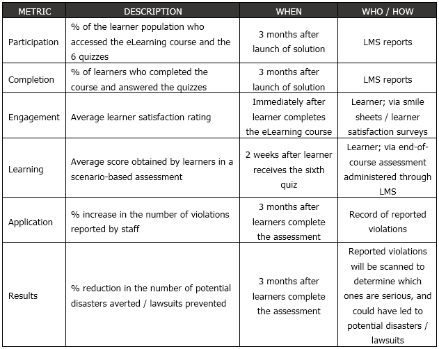 Evaluation Plan Format for Individual Learning Solution