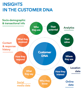 Insights into Customer DNA--Credit: www.black.ninja.com