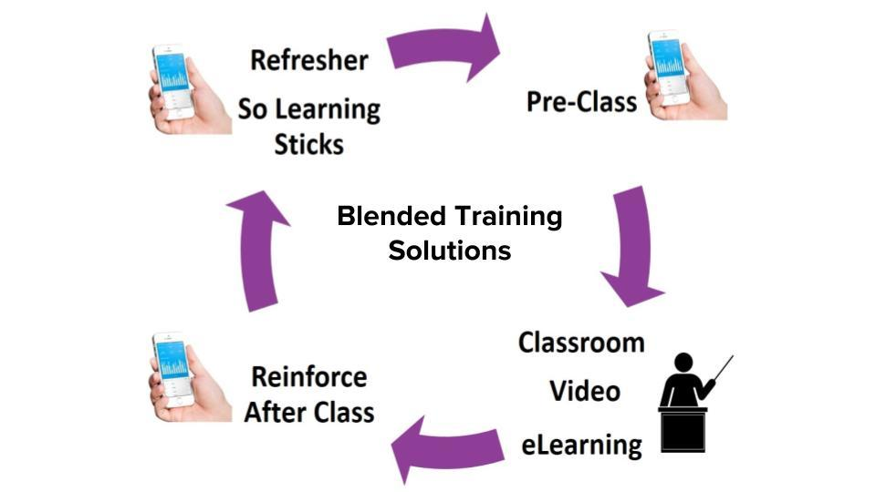 Using Practi mobile for blended learning