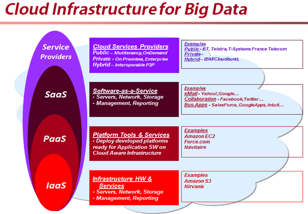 Cloud Infrastructure--Credit: www.bigdataandanalysis.blogspot.com