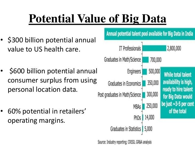 Potential Value of Big Data--Credit: Nasrin Hussain & Pranjal Saikia(2014)