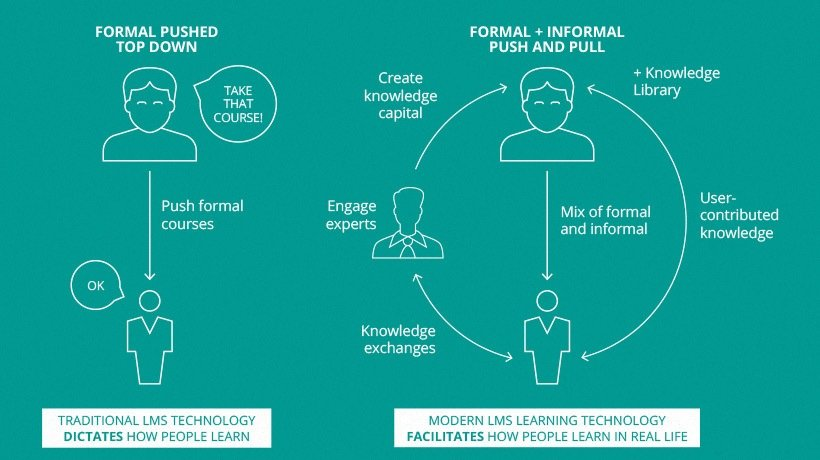 Formal vs. Informal Learning