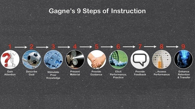 Gagne's nine events of instruction conditions of learning.