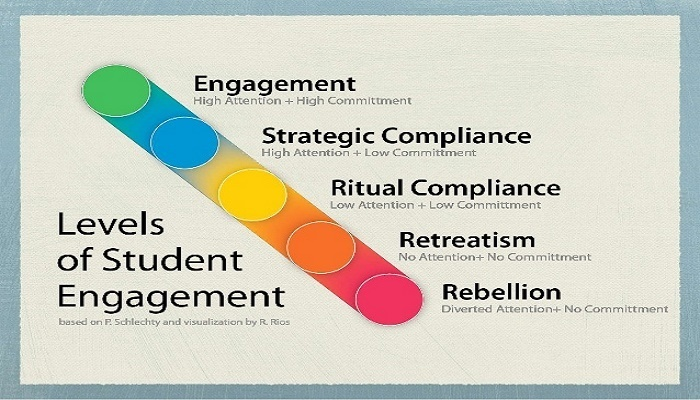 Levels of Engagement--Credit: Jim Marteney (2015)