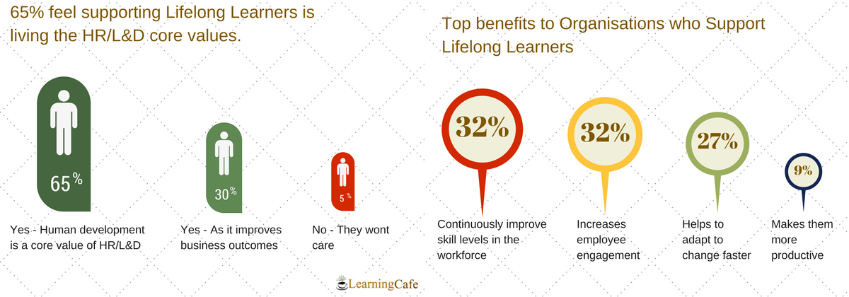 Lifelong Learning in the Workforce - Survey Results LearningCafe