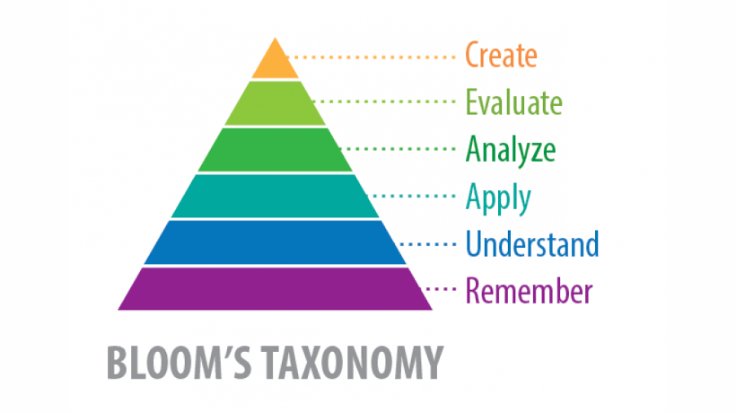 Applying Bloom's Taxonomy In eLearning