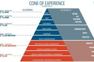 What Really Is The Cone Of Experience?