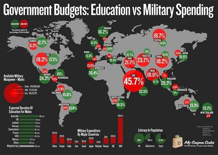 Military vs. Education Spending-Part II--Credit: www.pinterest.com