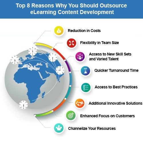EI Design-Top 8 Reason Why You Should Outsource eLearning Content Development InfoGraphic