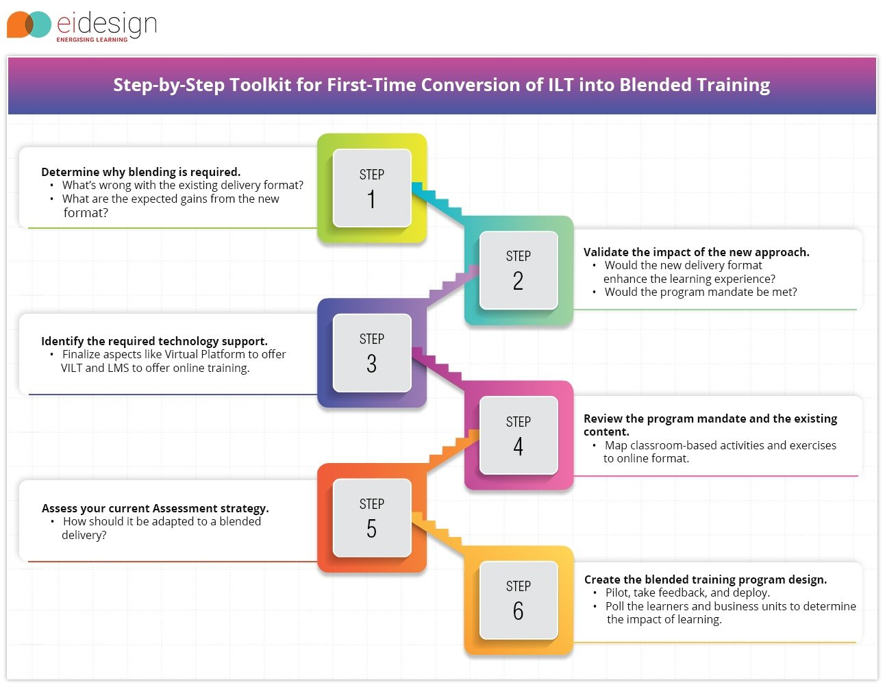 EI Design-Step-by-Step Toolkit for First-Time Conversion of ILT into Blended Training