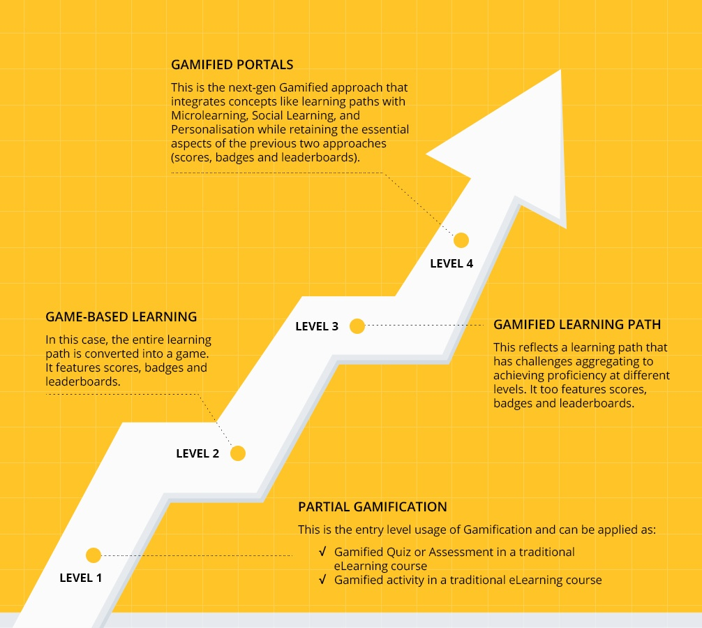 EI Design Gamification Levels