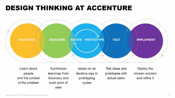 The Instructional Design Thinking Process Elearning Industry