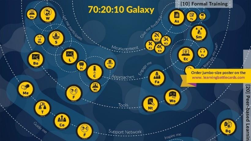 70 20 10 Galaxy