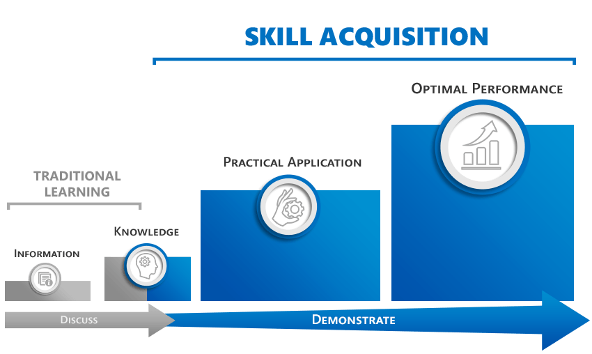 Skill Acquisition: Where Will Your Trainees Practice?