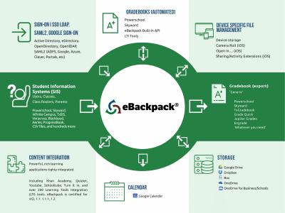Screenshot of eBackpack K-12 LMS