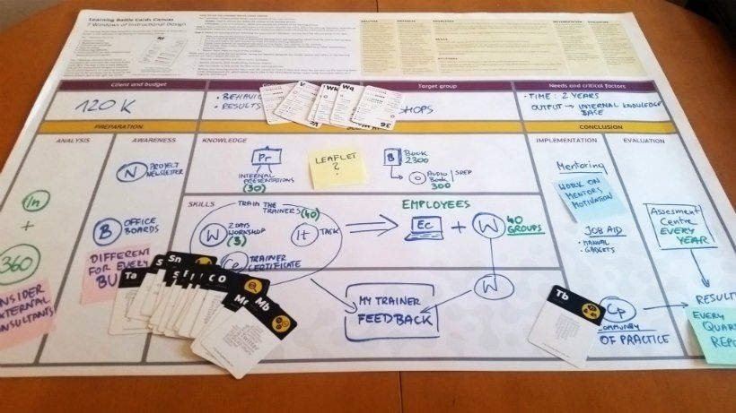LBC Canvas Instructional Design Thinking Framework