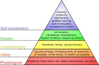 Source: https://commons.wikimedia.org/wiki/File:Maslow%27s_hierarchy_of_needs.svg