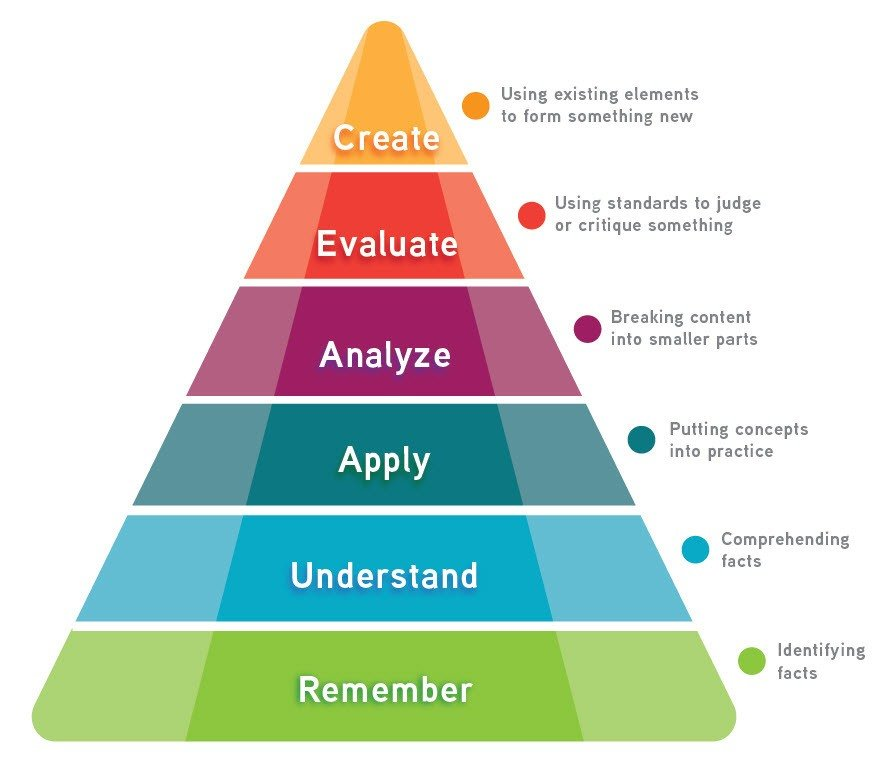 Coni Bourin: Bloom's Taxonomy Pyramid