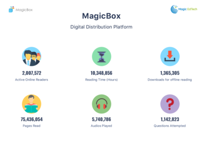Content Distribution Platform MagicBox Is Now Helping 2 Million Students