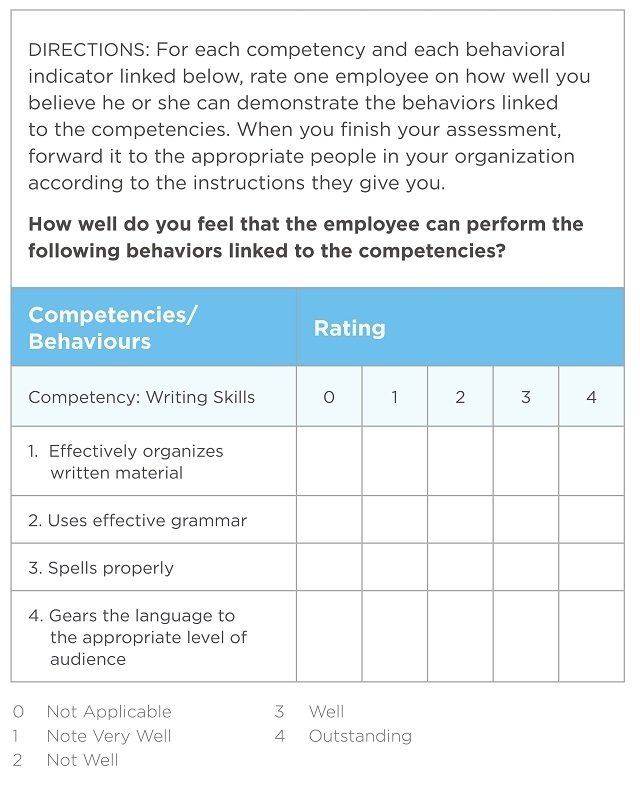 3 Methods To Assess Competencies - eLearning Industry