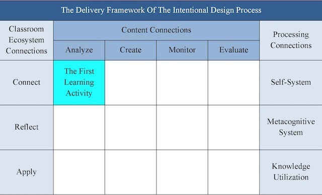 The Delivery Framework