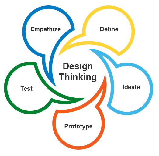 Using Design thinking to create better custom eLearning solutions
