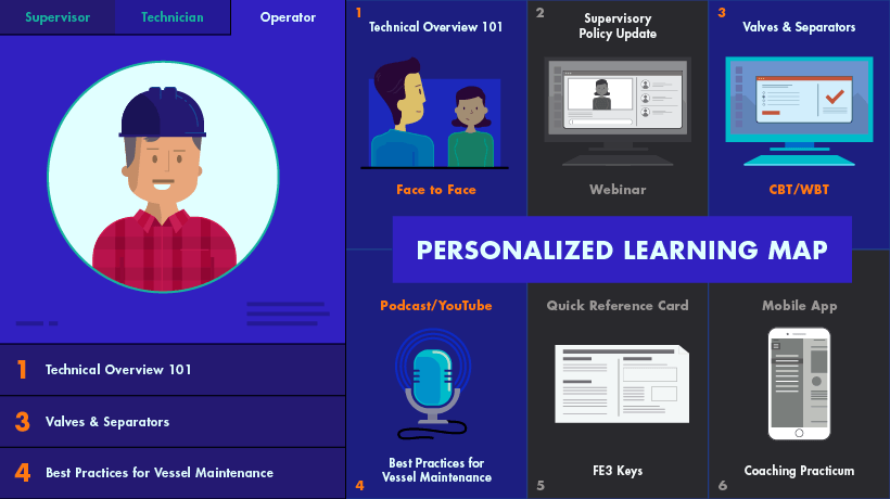 Personalized Learning Map by Tim Spencer, Obsidian Learning