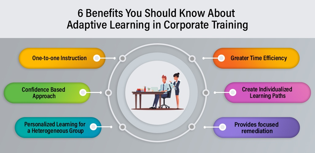 Infographic on Benefits of Adaptive Learning
